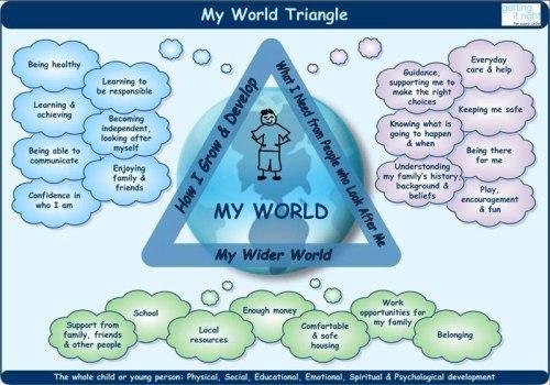 My-World-Triangle
